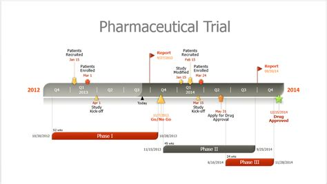 Trial Timeline Template Quickly Make A Pharmaceutical Timeline Slide In Powerpoint