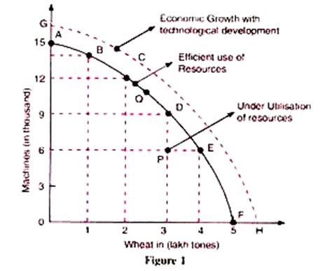 ppc diagram production possibility curve ppc
