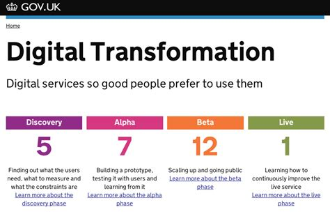 Digital Transformation The Importance Of Culture Econsultancy Digital Transformation Plan Template