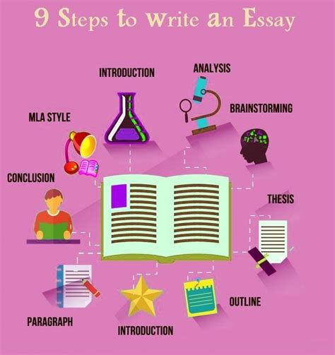 steps on how to write an essay sludgeport482 web fc2