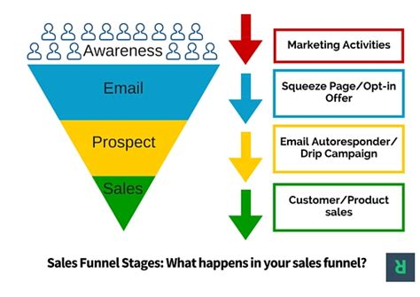 Email Marketing Sales Funnel Stages Convert Email Into Customers Email Funnel Templates