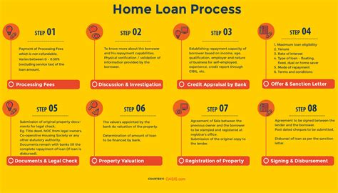 how to get house loan from bank house loan procedure 28 images how to get a home loan the mortgage process visual