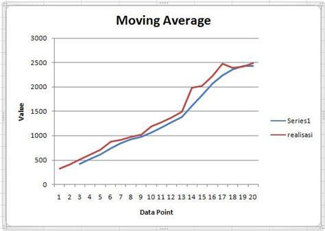 membuat grafik moving average di excel contoh grafik trend rommy 7081