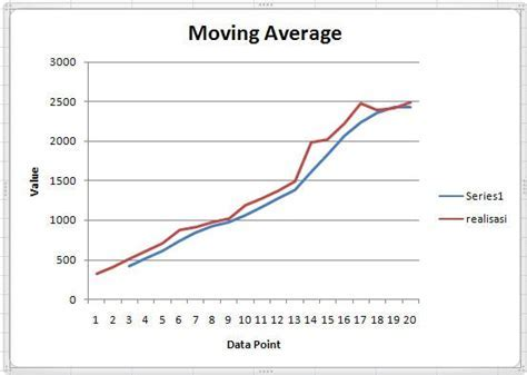 Contoh Grafik Trend   Rommy 7081