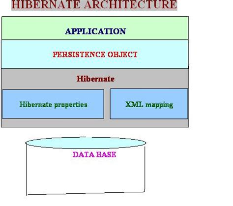 Tutorial Java Spring Hibernate | diagram of hibernate architecture images how to guide