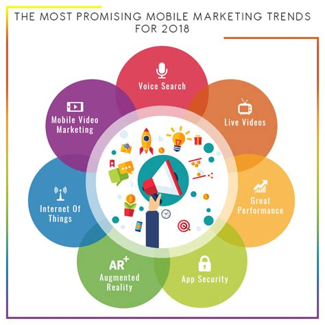 mobile marketing trends top mobile marketing trends to look for in 2018 ppcmate