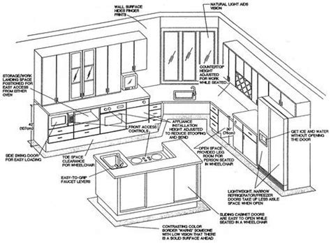 kitchen layout guidelines and requirements accessable kitchen elevation changes universal design