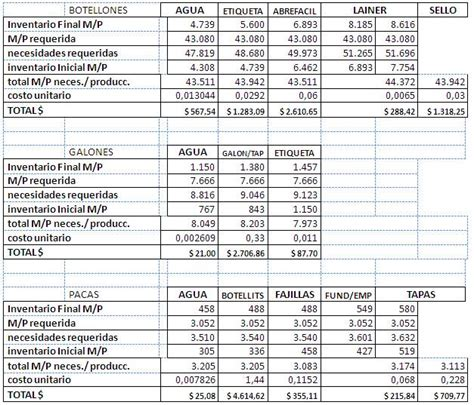 020 ejemplo de presupuesto mano de obra materiales y presupuesto agua purificada blanel p 225 gina 2