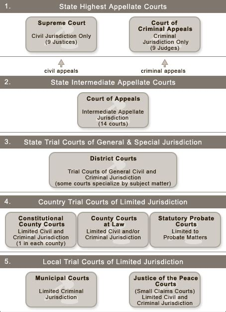 Tx Judicial Search Related Keywords Suggestions For Judiciary