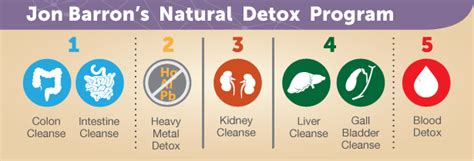 Detox Program At Home by How To Detox A Cleanse And Detox