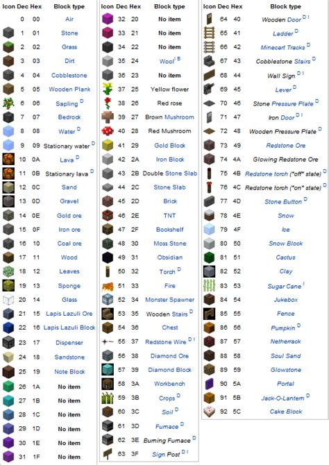 minecraft commands block id images