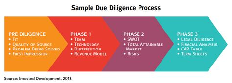 Building Technical Due Diligence Report Template what is due diligence and why is it necessary vcomply