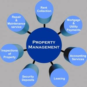 property services property management
