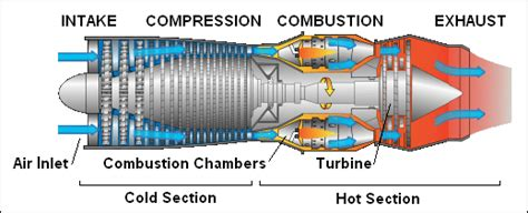 how do gas turbines jet propulsion engines work mechstuff