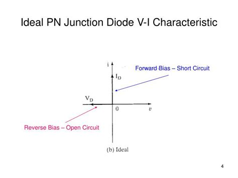 ppt pn junction diode characteristics powerpoint presentation id 2683430