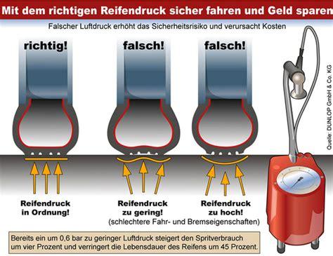 Reifendruck Auto Bar by Wohnmobil Reifendrucktabelle Wie Man Den Reifendruck