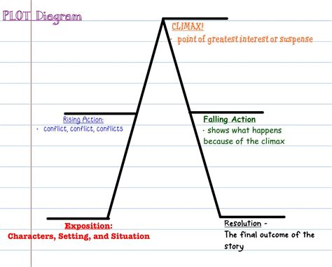 plot diagram ela rock n 6th graders