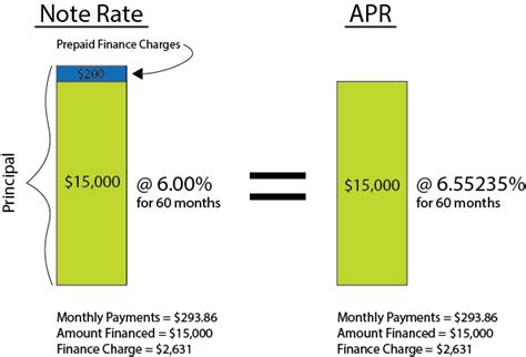 what is apr and how car loans apr vs interest rate for a car loan ifs