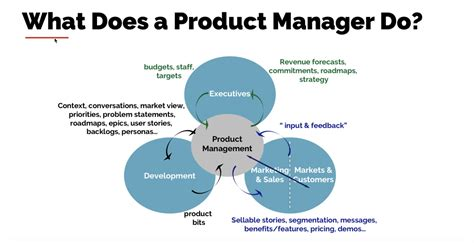 Do Product Managers Need An Mba by Why We Need Product Managers According To Rich Mironov