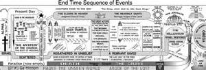 revelation end time timeline chart search results