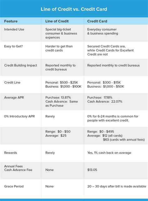 line of credit vs credit card difference cost more