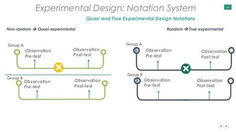 experiment design confounding quantitative research presentation 1