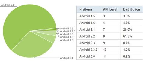most current android os android 2 2 is now the dominant version of s os with 61 3 percent of all active devices