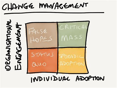 In A by Change Management In A Nutshell Change Factory