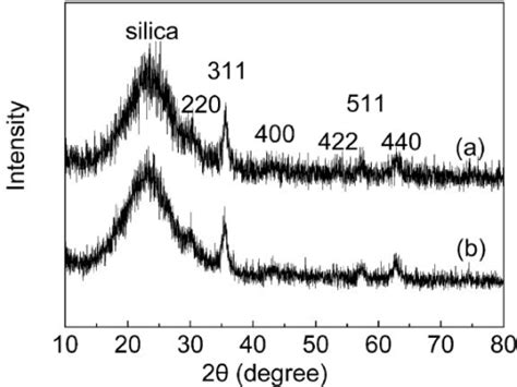 xrd pattern for sio2 figure 3 highly selective fluorescent chemosensor for zn2