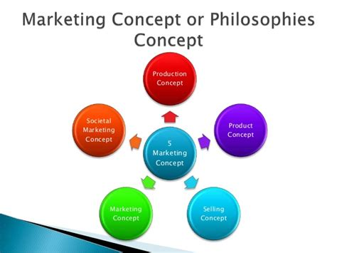 what is concept evolution of marketing concept
