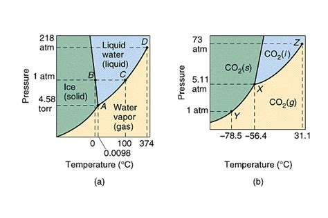 label the phase diagram for carbon dioxide phase diagram of water in details