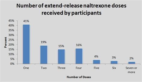 Detox Time Before Receiving Naltrexone Extended Release Injection by Predictors Of Continued Use Of Extended Release Naltrexone