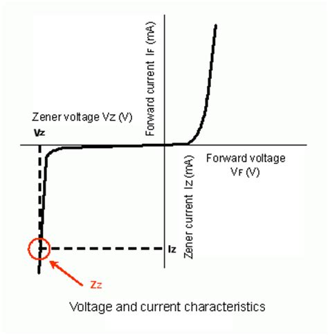 what is the voltage across a zener diode chamli s doc s