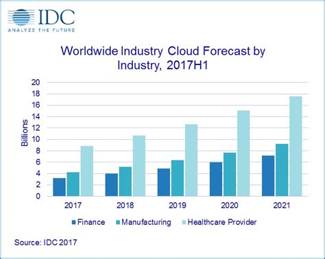 Worldwide Spending on Industry Cloud by Financial Firms Set To Grow by 24% in 2018, According to IDC