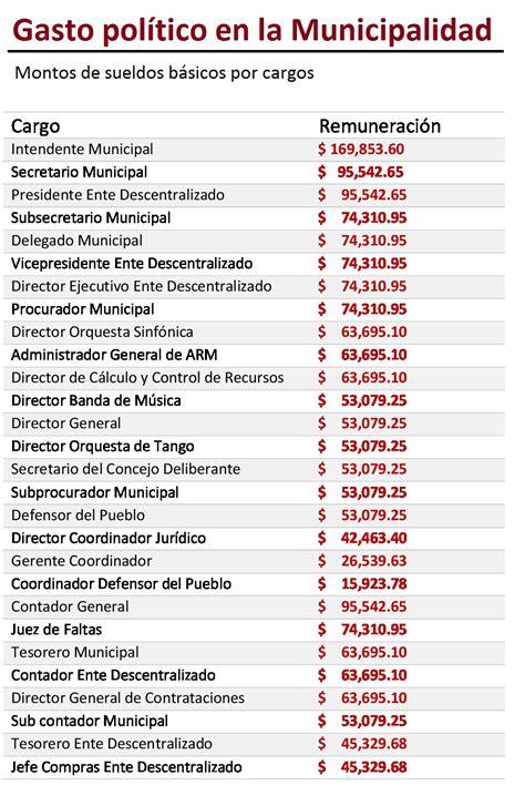 Sueldos De Funcionarios | los sueldos de arroyo y sus funcionarios crecieron un 30 8