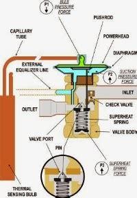 Alat Hisap Saluran Air Met pengertian tentang expansi valve service chiller jabodetabek