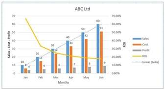 Cost Volume Profit Graph Excel Template by Best Excel Charts Types For Data Analysis Presentation