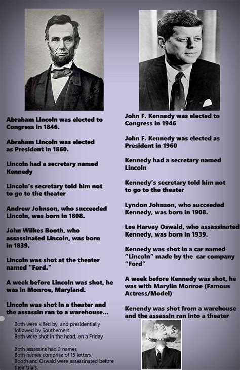 lincoln and jfk abraham lincoln and f kennedy similarities troller bot