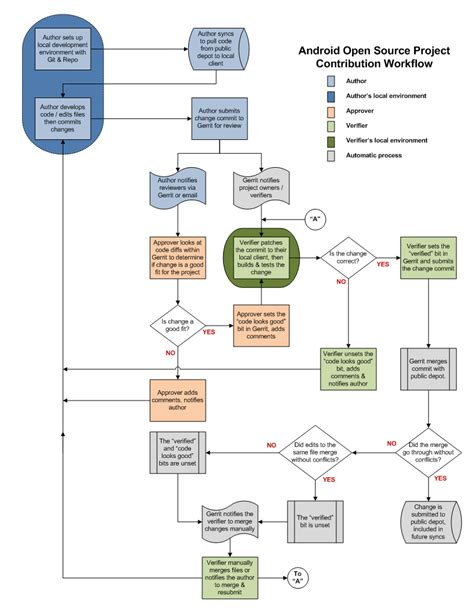 work flow chart template a workflow diagram ensures the success of a business or