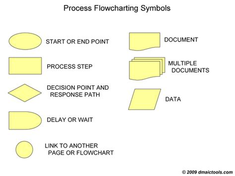 image gallery lean sigma process diagram