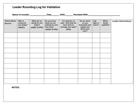 Using Skills Validation And Verification Techniques To Hardwire Staff Behaviors Journal Of Leadership Rounding Template