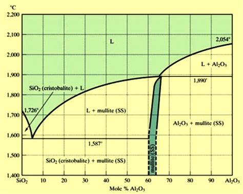 alumina and alumina refractories ispatguru