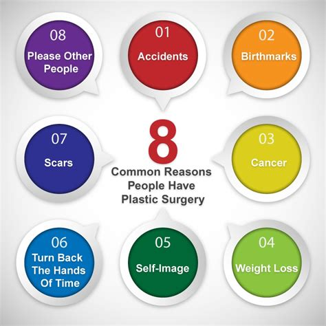 8 Reasons To Avoid Cosmetic Surgery by Eight Common Reasons Plastic Surgery