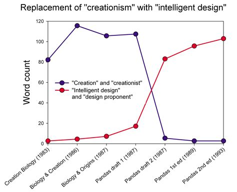 four views on creation evolution and intelligent design counterpoints bible and theology books file pandas text analysis png wikimedia commons