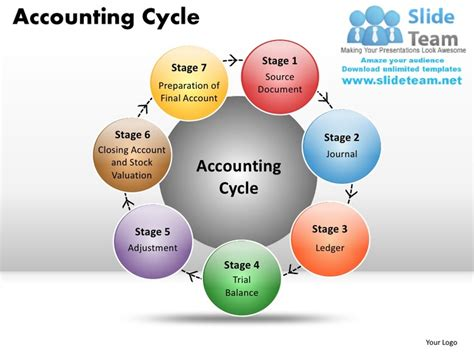 25 best ideas about accounting cycle on pinterest the