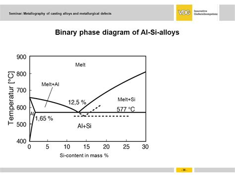 al si phase diagram fundamentals of solidification ppt