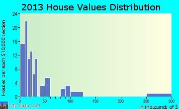 corinth ga 30230 profile population maps real estate averages homes statistics