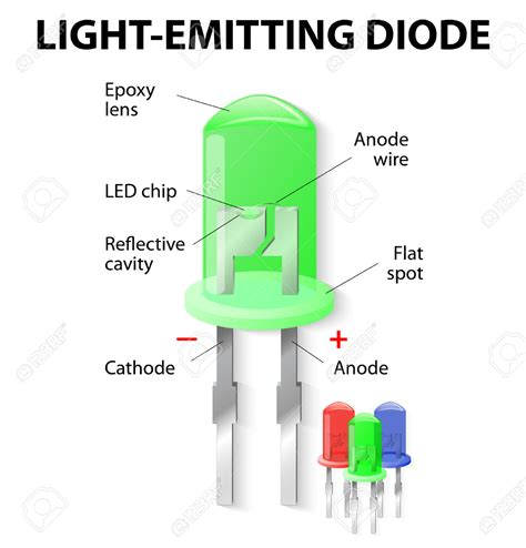 light emitting diode tv light emitting diodes and types of leds 28 images the