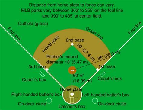 baseball field design and maintenance