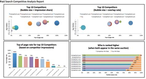 sle competitive analysis competitor analysis report template 28 images 9